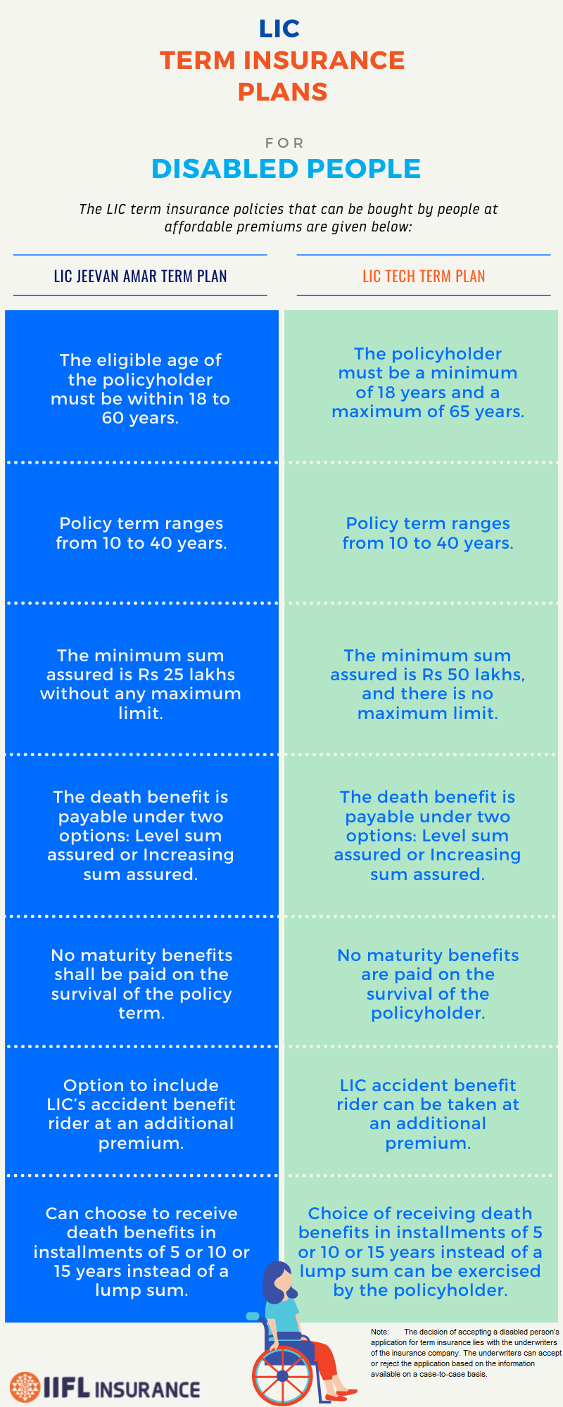 LIC Term Insurance for Disabled Peoples