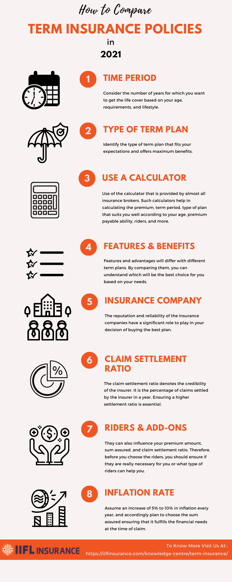 Factors to Consider when Comparing Term Insurance Policies in 2021