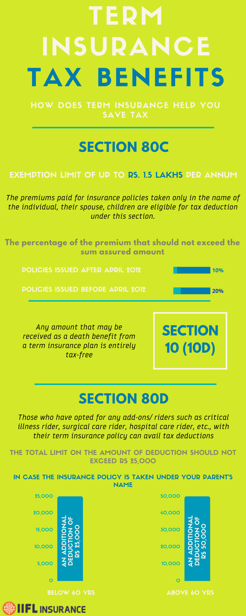 Tax Benefits of Buying Term Insurance
